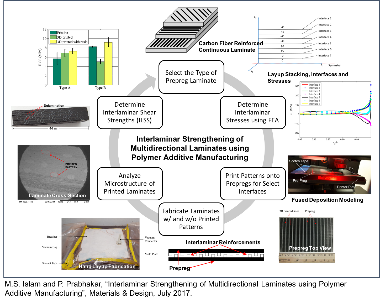 Manufacturing and Mechanics Lab – Prabhakar Research Group